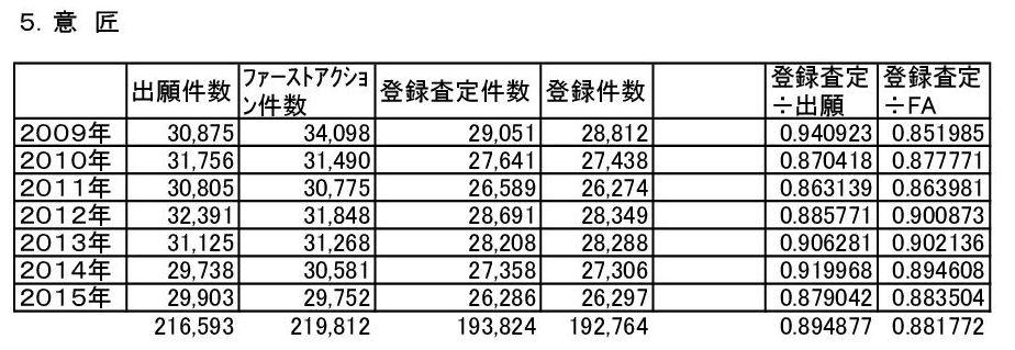 意匠登録査定率-001